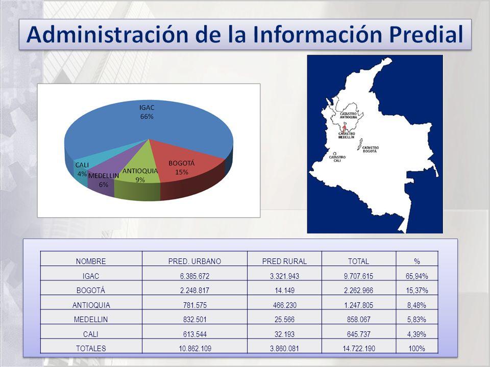 Administración de la Información Predial