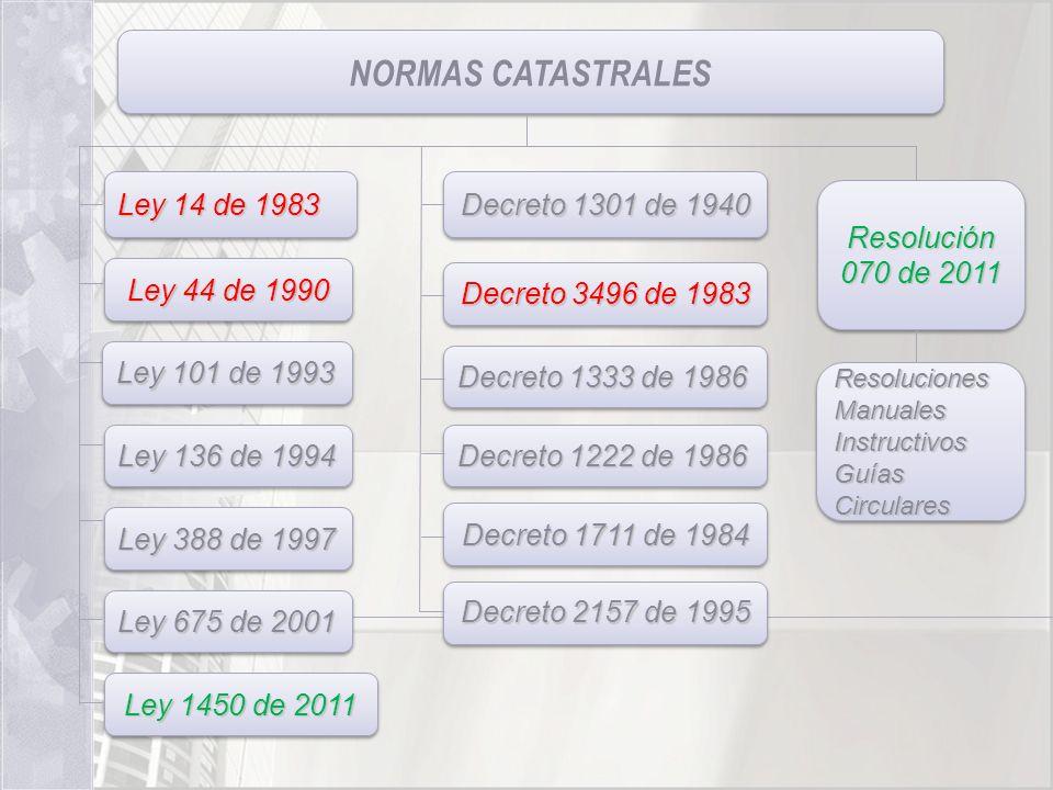 NORMAS CATASTRALES Ley 14 de 1983 Decreto 1301 de 1940