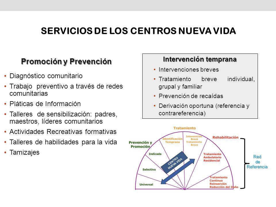 Promoción y Prevención Intervención temprana