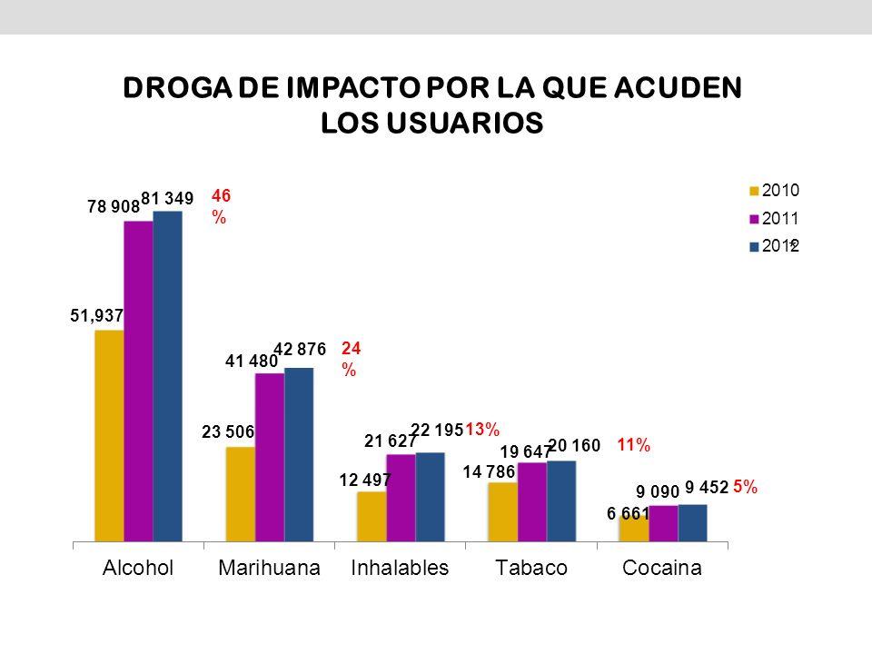 DROGA DE IMPACTO POR LA QUE ACUDEN