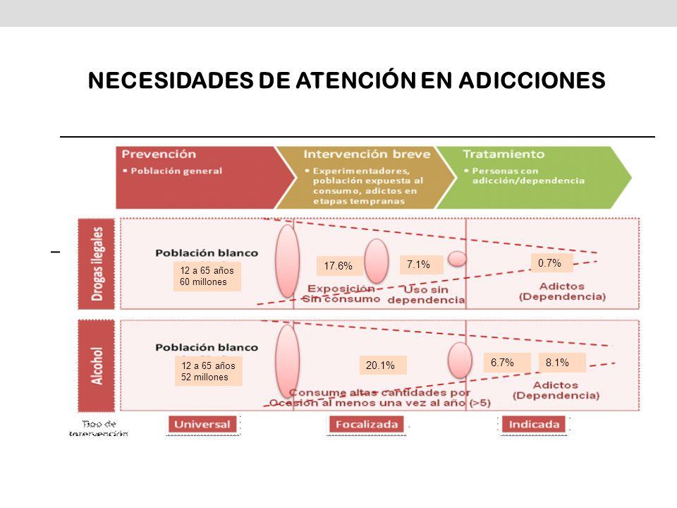 NECESIDADES DE ATENCIÓN EN ADICCIONES