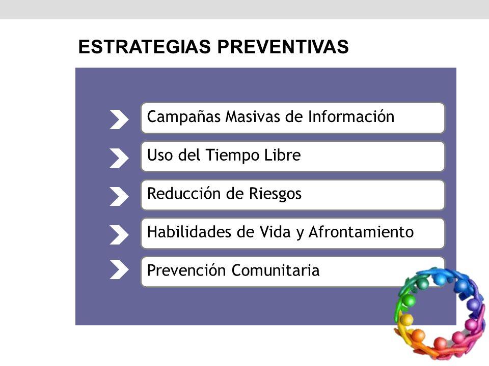 Estrategias Tradicionales para la Prevención ESTRATEGIAS PREVENTIVAS