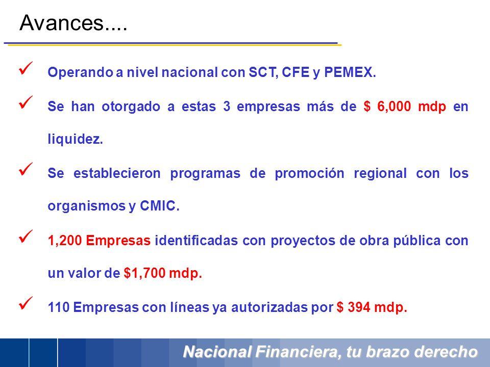 Avances.... Operando a nivel nacional con SCT, CFE y PEMEX.