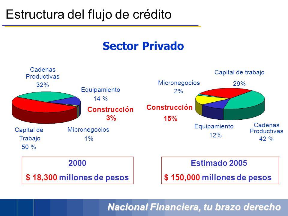 Estructura del flujo de crédito