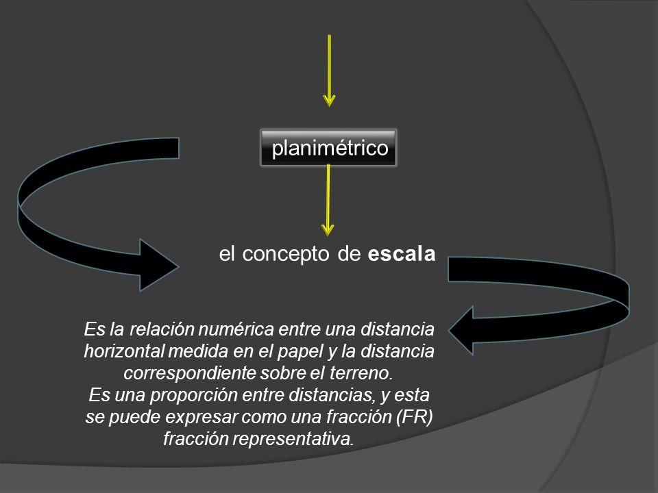 planimétrico el concepto de escala