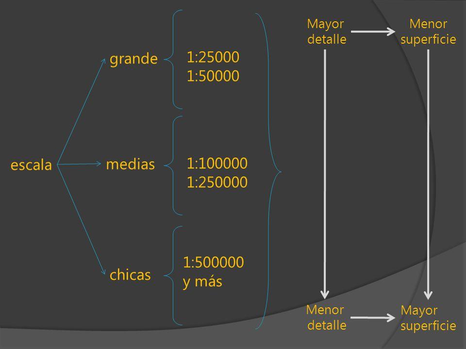 1:25000 grande 1:50000 escala medias 1:100000 1:250000 1:500000 y más