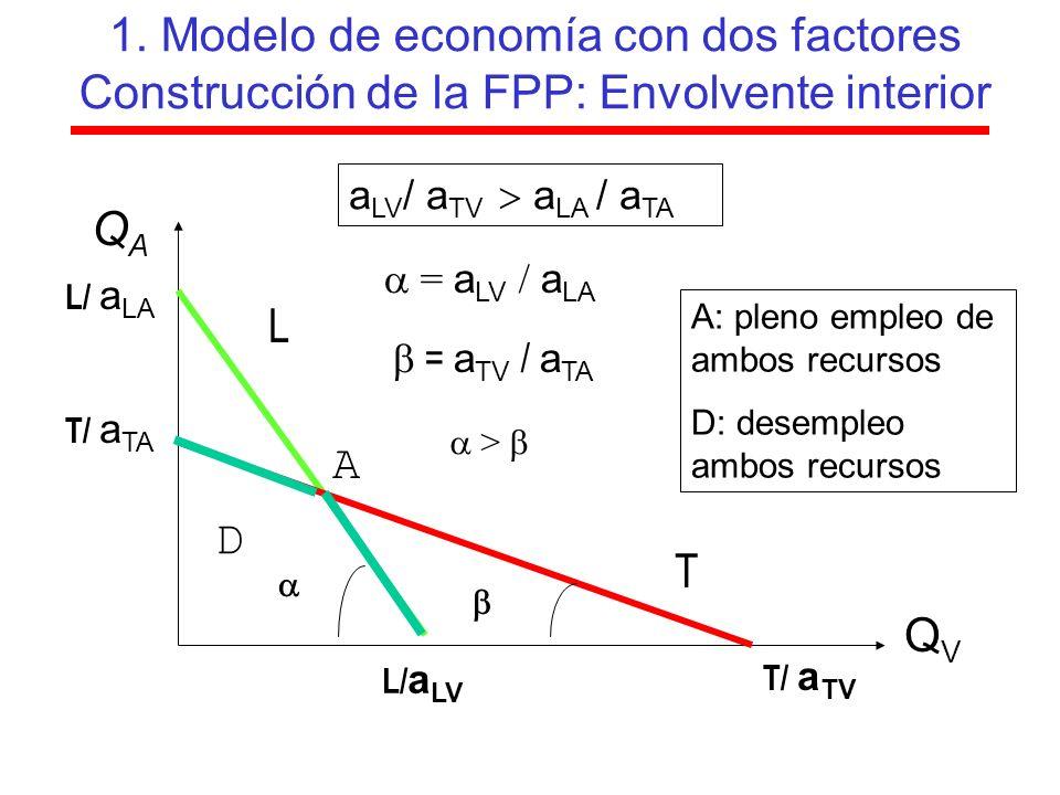 1. Modelo de economía con dos factores Construcción de la FPP: Envolvente interior
