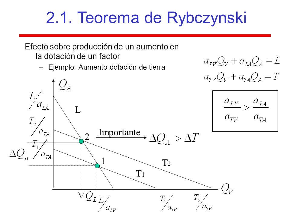 2.1. Teorema de Rybczynski L Importante 2 1 T2 T1