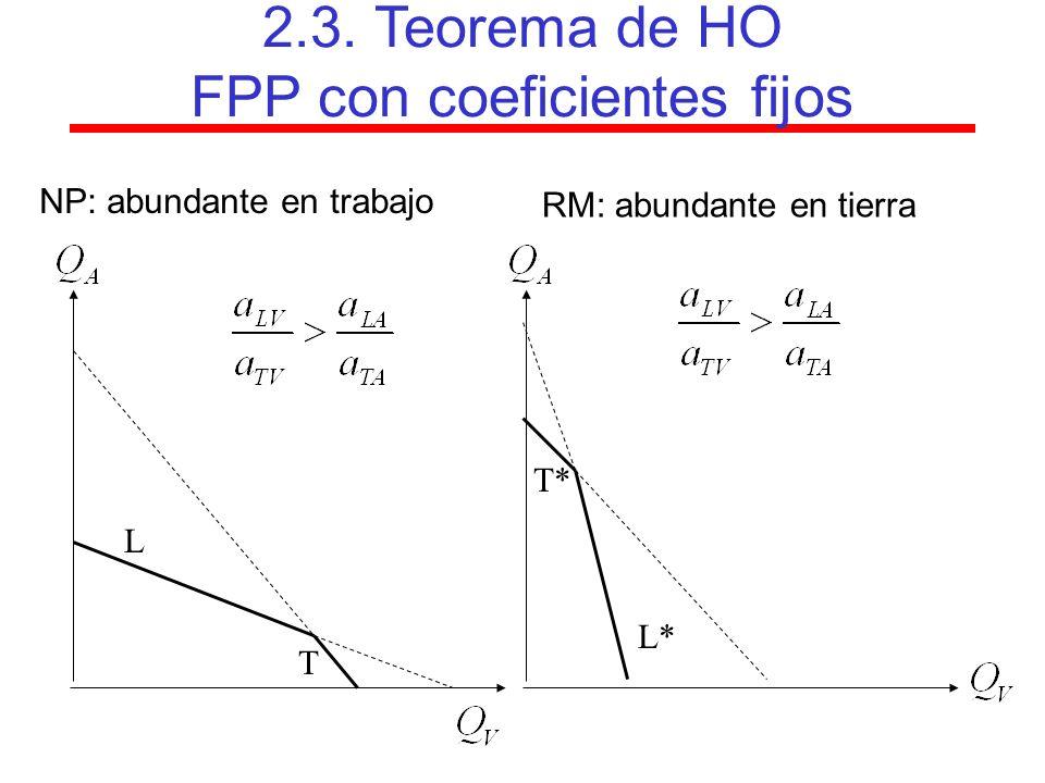 2.3. Teorema de HO FPP con coeficientes fijos