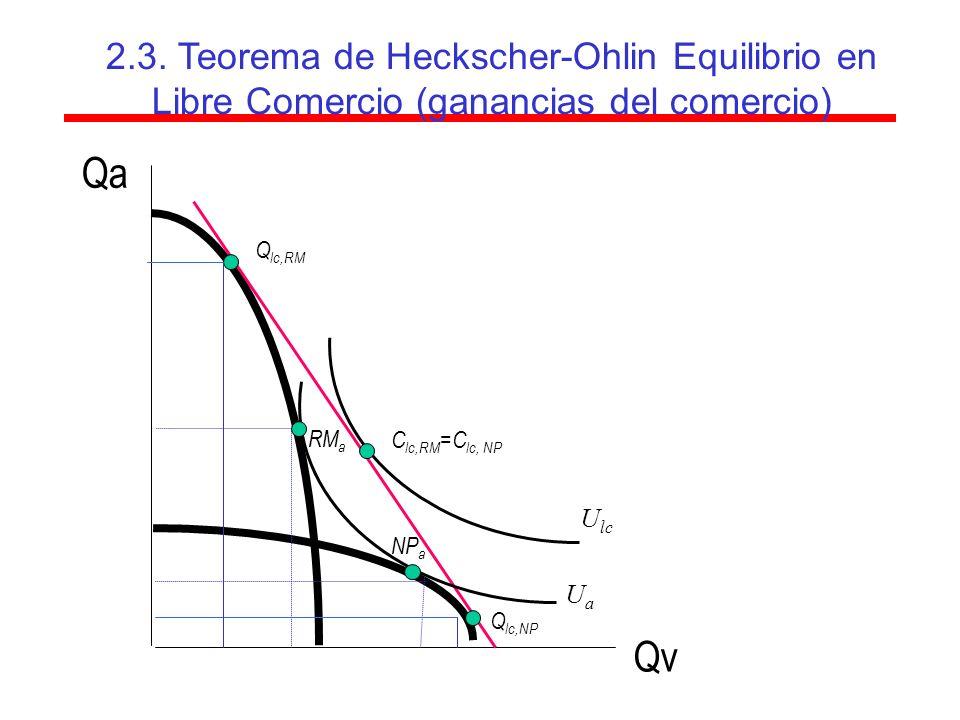 2.3. Teorema de Heckscher-Ohlin Equilibrio en Libre Comercio (ganancias del comercio)