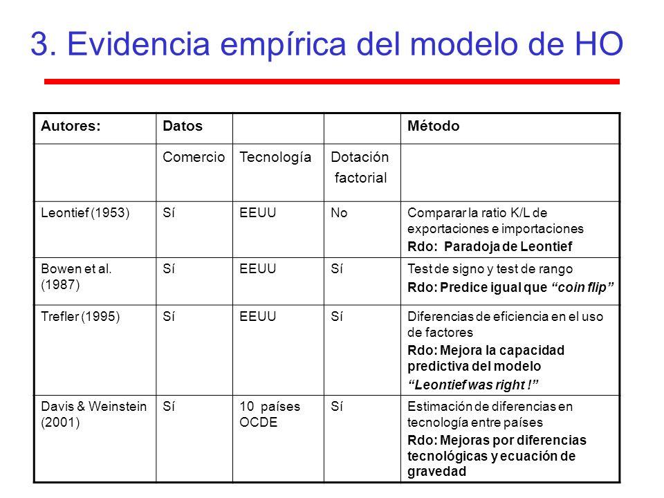 3. Evidencia empírica del modelo de HO