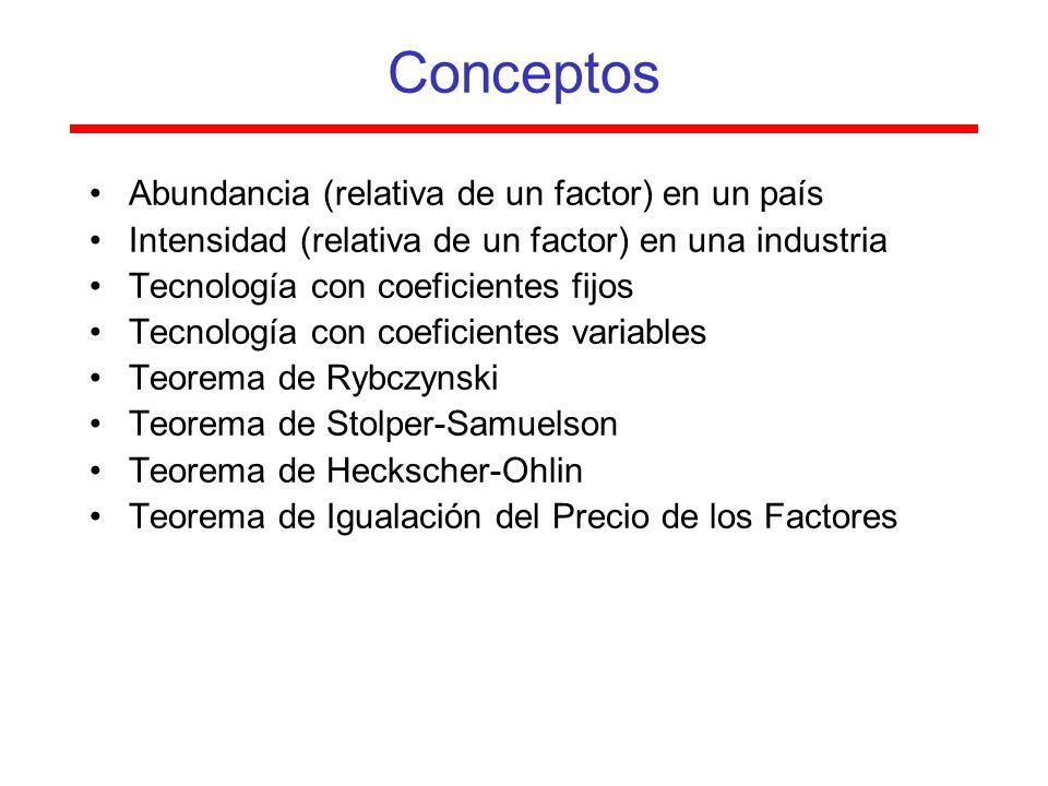 Conceptos Abundancia (relativa de un factor) en un país