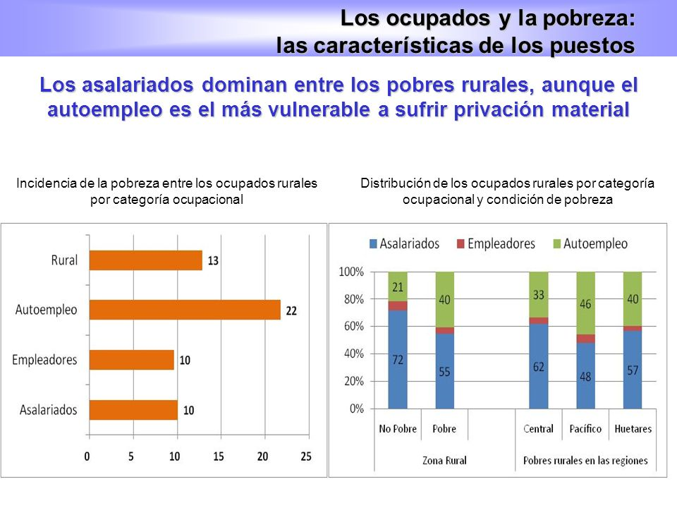 Los ocupados y la pobreza: las características de los puestos