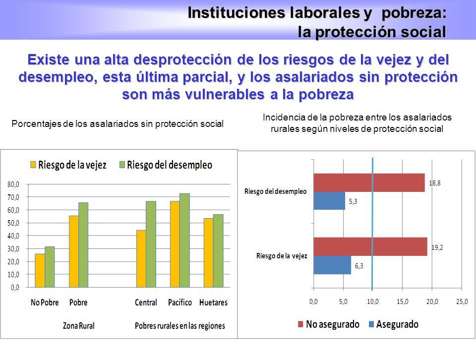 Porcentajes de los asalariados sin protección social