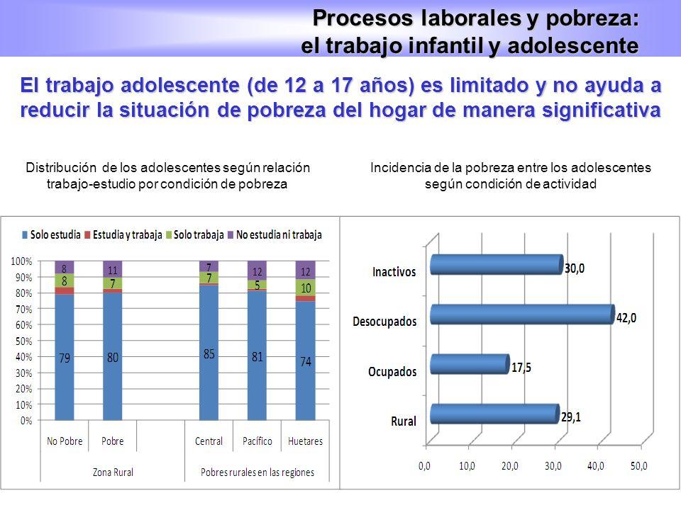 Procesos laborales y pobreza: el trabajo infantil y adolescente