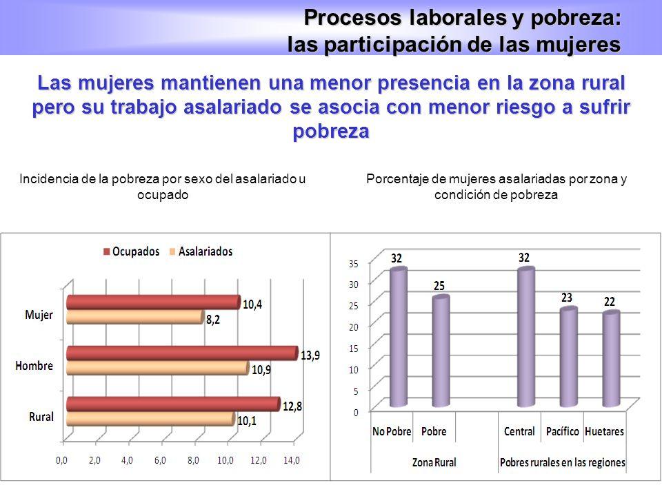Procesos laborales y pobreza: las participación de las mujeres