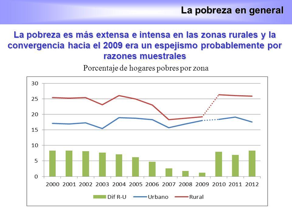 Porcentaje de hogares pobres por zona