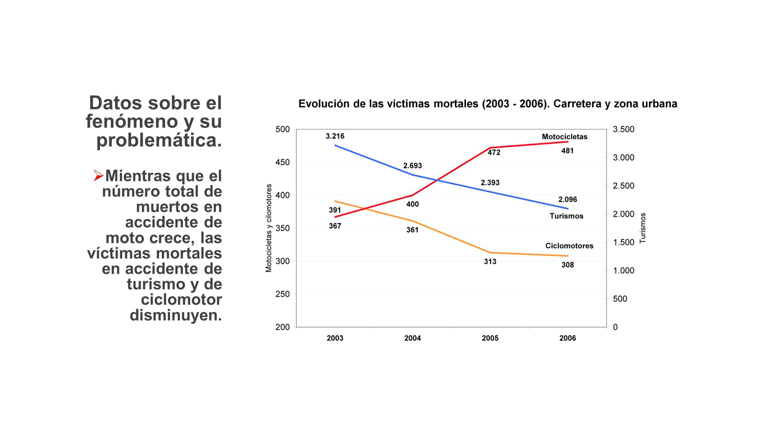 Datos sobre el fenómeno y su problemática.