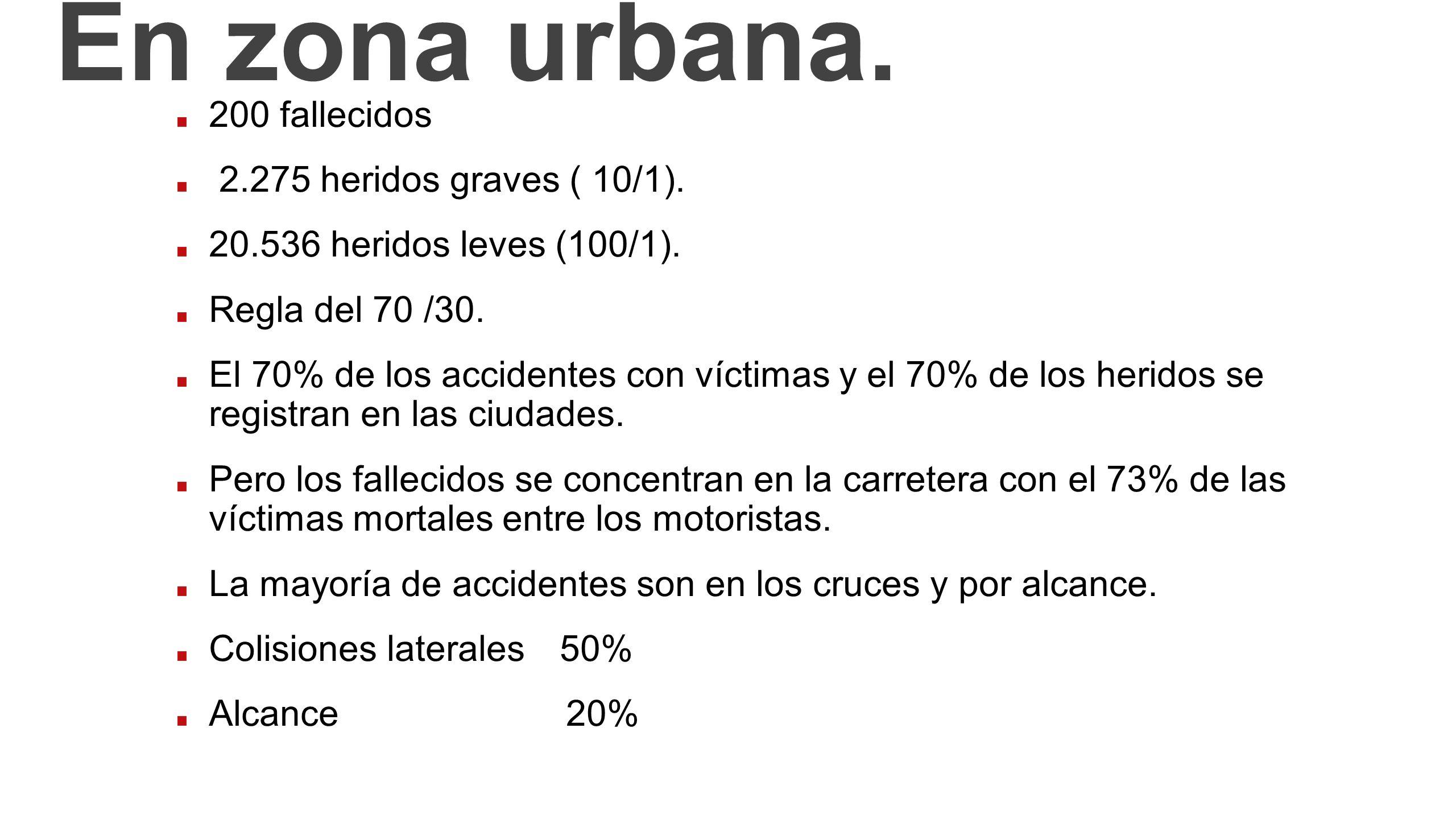 En zona urbana. 200 fallecidos 2.275 heridos graves ( 10/1).