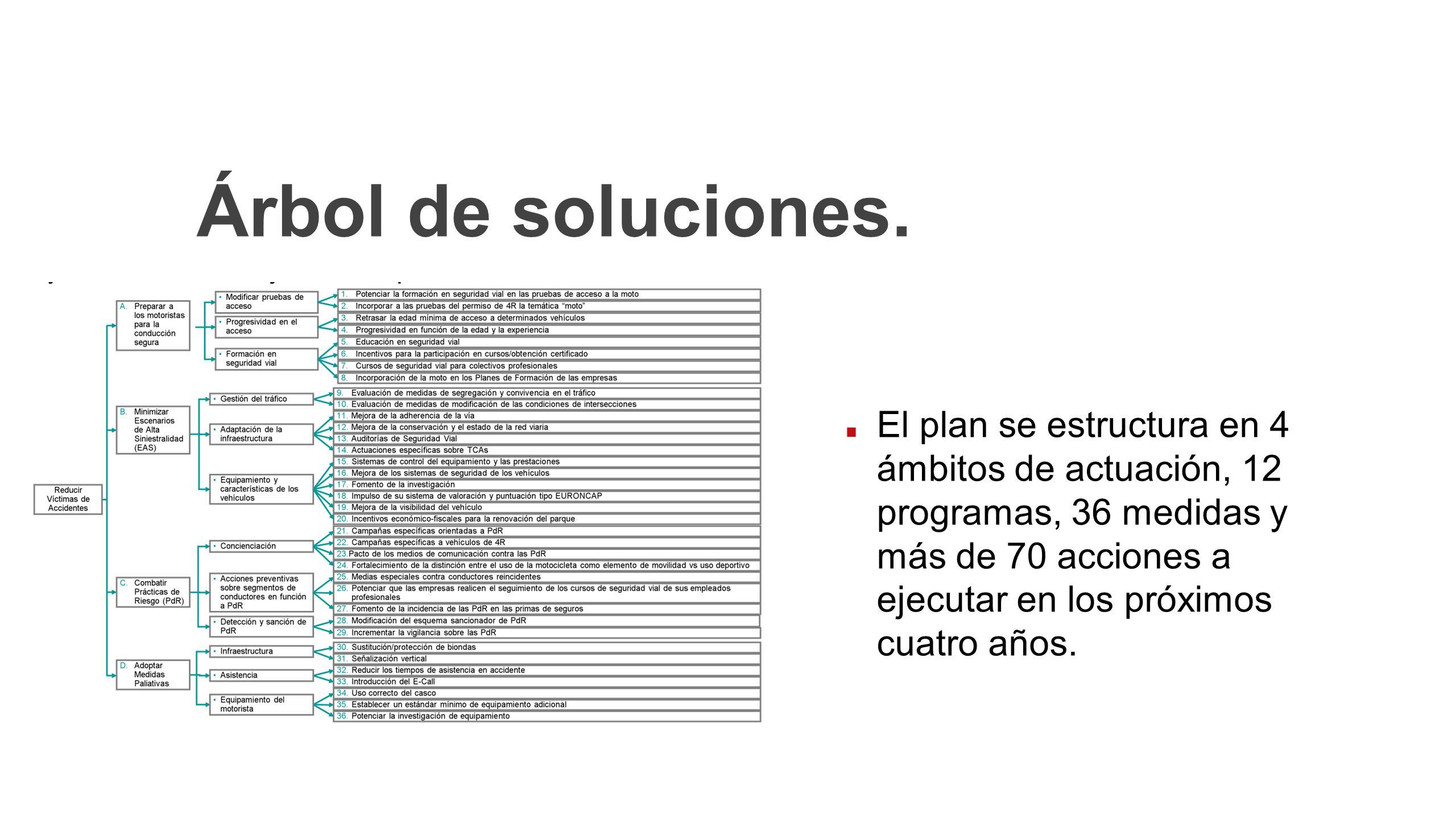 Árbol de soluciones.