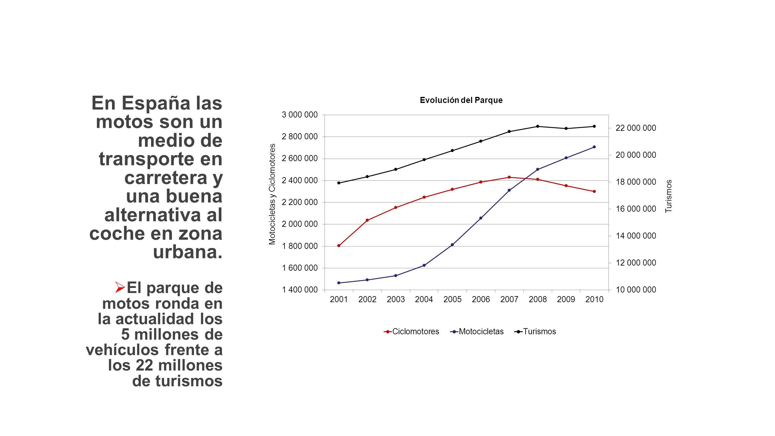 En España las motos son un medio de transporte en carretera y una buena alternativa al coche en zona urbana.