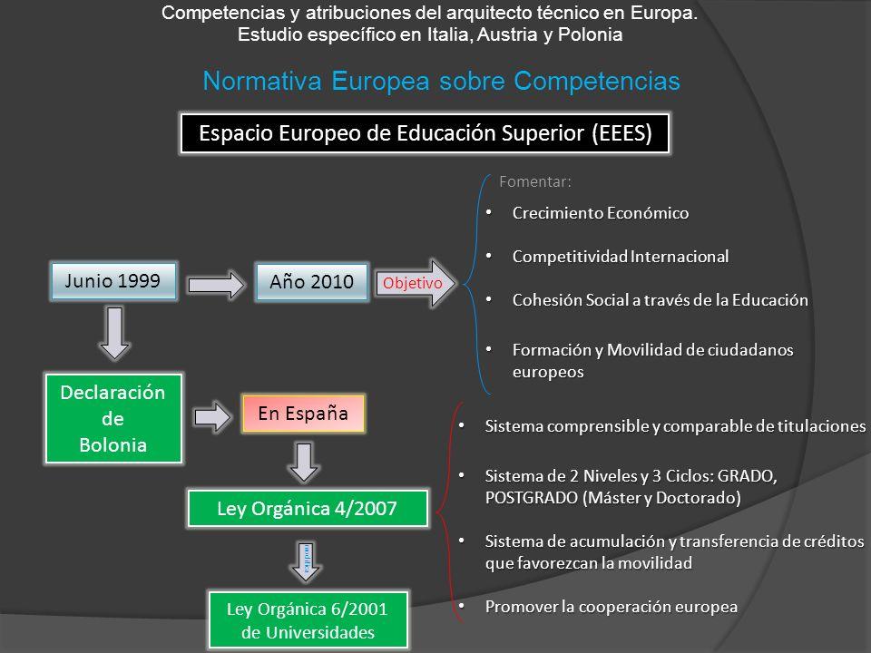 Normativa Europea sobre Competencias