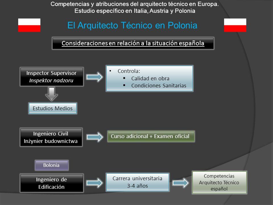 El Arquitecto Técnico en Polonia