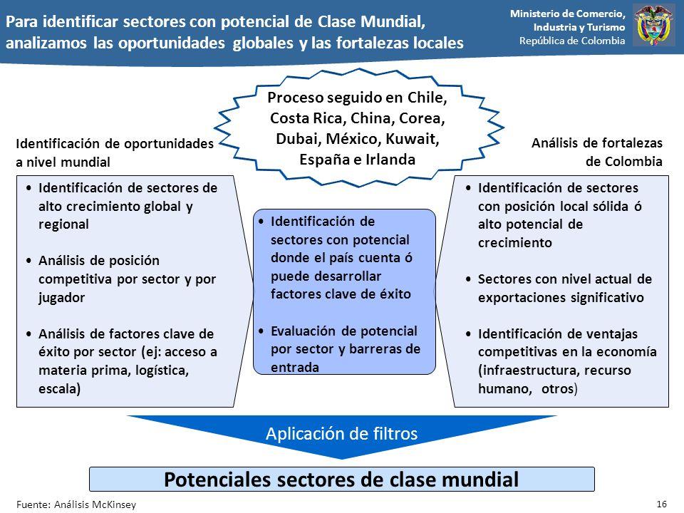 Potenciales sectores de clase mundial