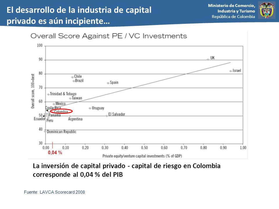 El desarrollo de la industria de capital privado es aún incipiente…