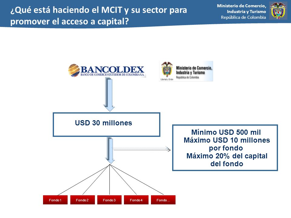 ¿Qué está haciendo el MCIT y su sector para promover el acceso a capital