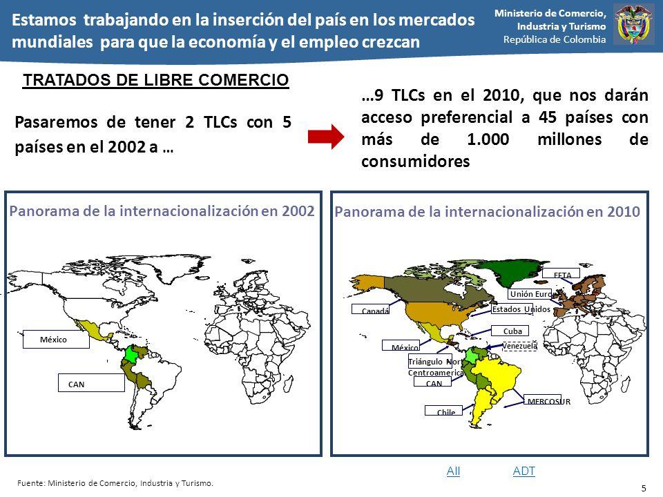 Panorama de la internacionalización en 2010