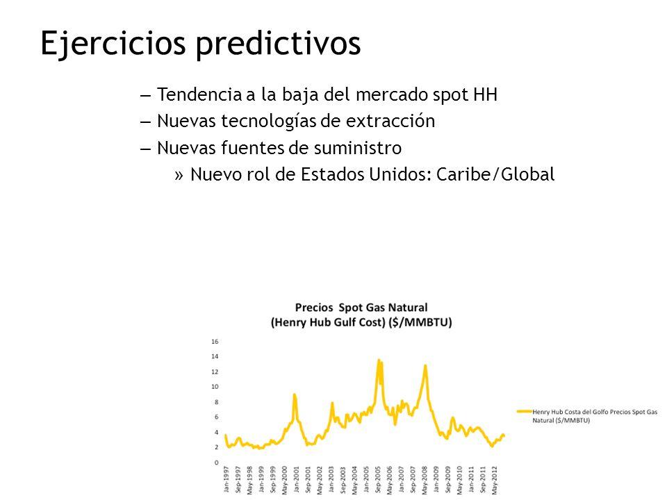 Ejercicios predictivos