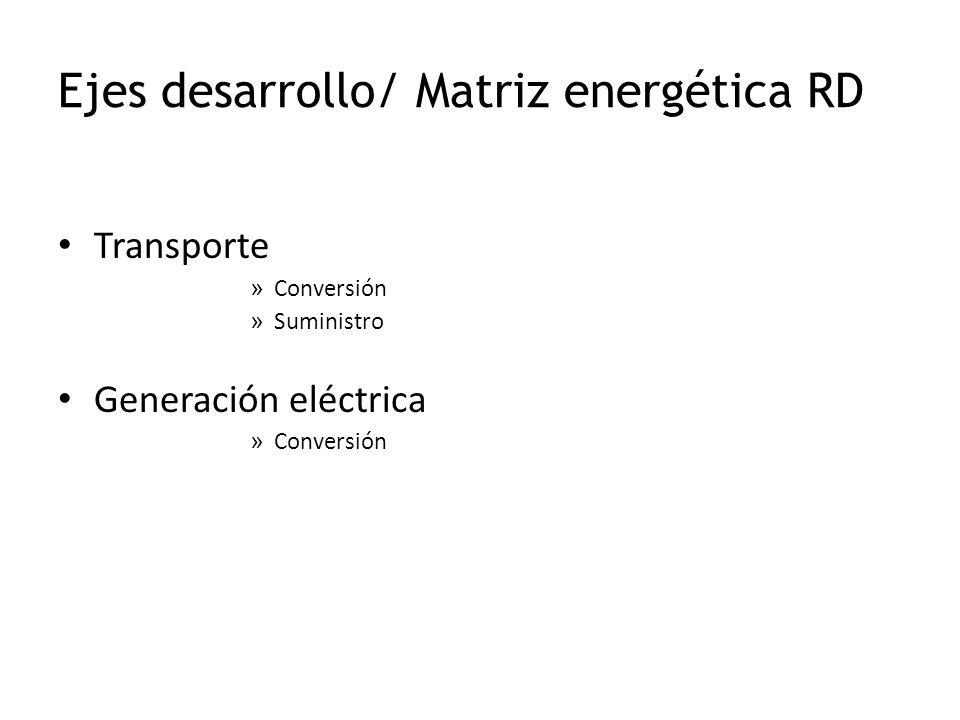Ejes desarrollo/ Matriz energética RD