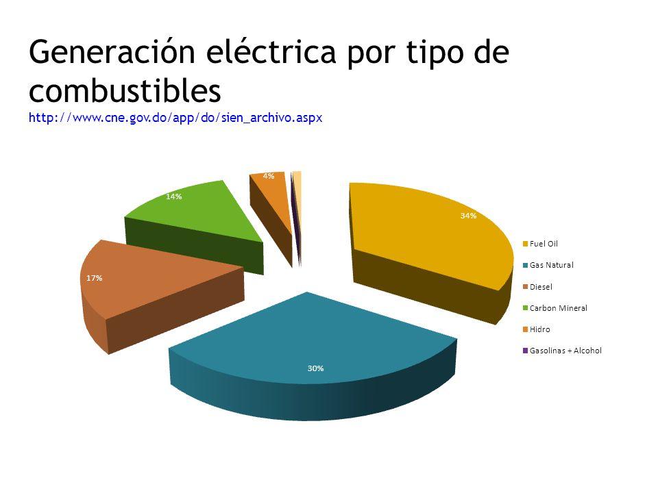 Generación eléctrica por tipo de combustibles