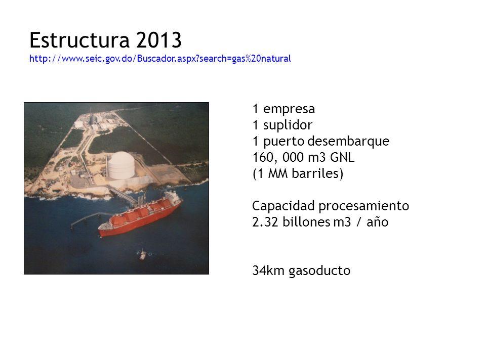 Estructura 2013 http://www. seic. gov. do/Buscador. aspx