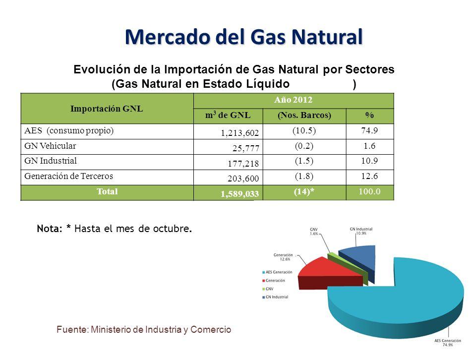 Mercado del Gas Natural (Gas Natural en Estado Líquido m3 de GNL)