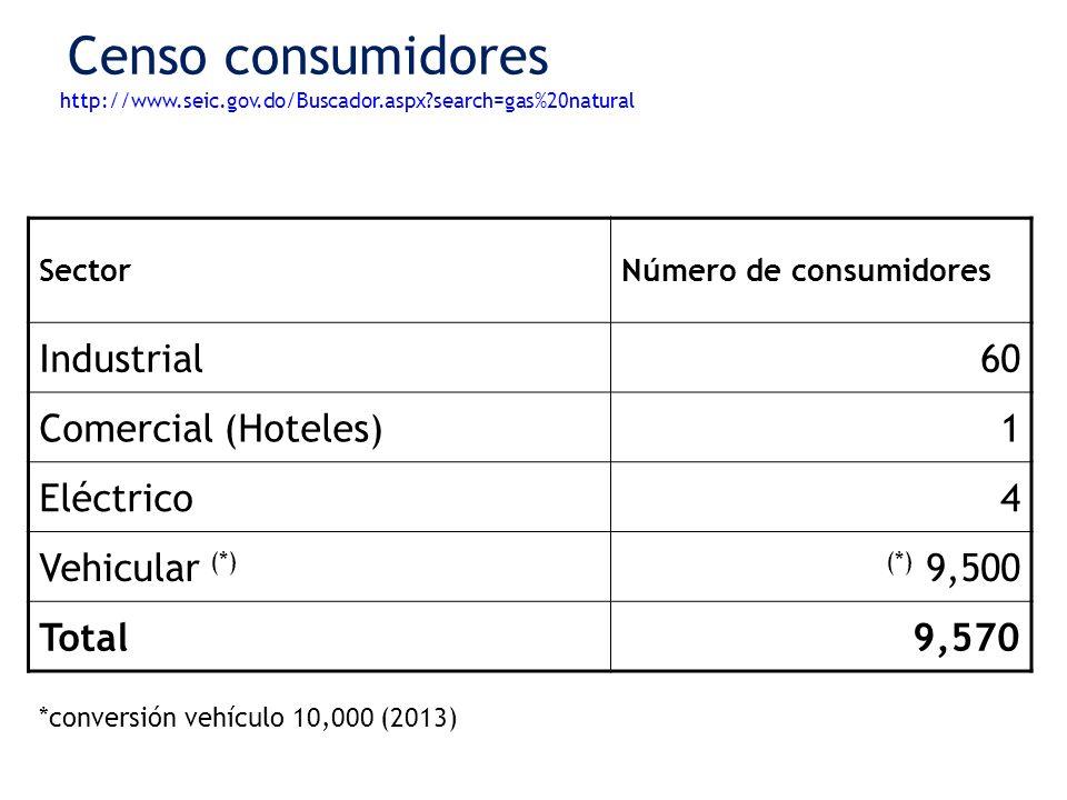 Censo consumidores Industrial 60 Comercial (Hoteles) 1 Eléctrico 4