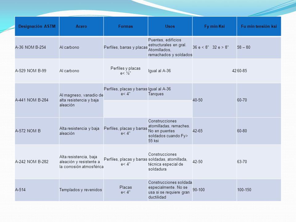 Designación ASTM Acero Formas Usos Fy min Ksi Fu min tensión ksi