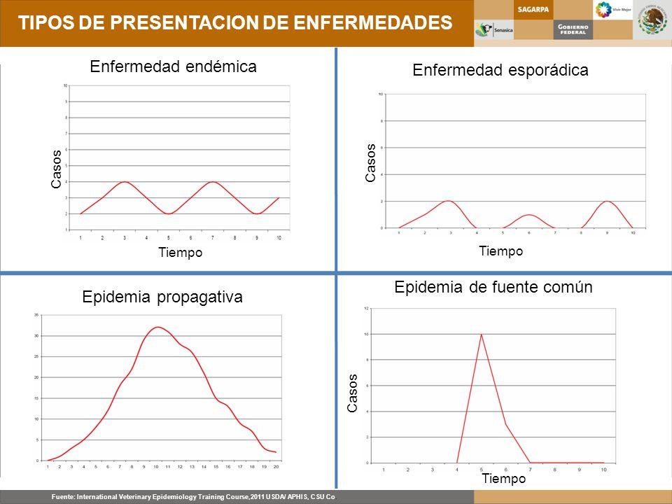 TIPOS DE PRESENTACION DE ENFERMEDADES