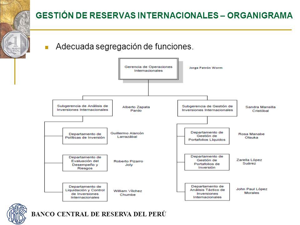 GESTIÓN DE RESERVAS INTERNACIONALES – ORGANIGRAMA