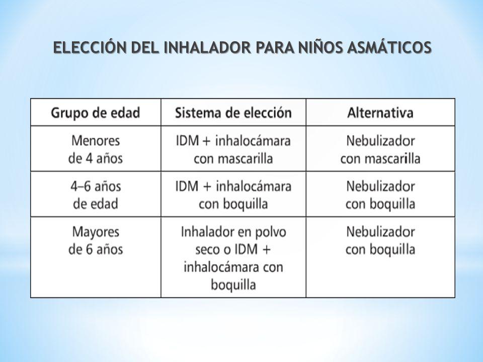 ELECCIÓN DEL INHALADOR PARA NIÑOS ASMÁTICOS