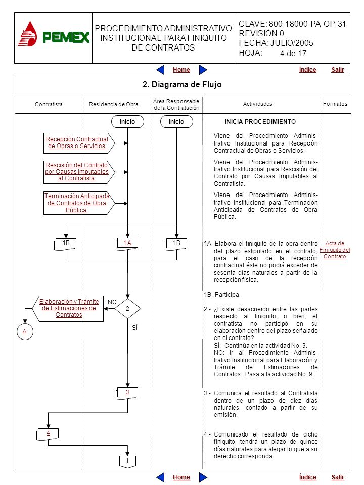 4 de 17 2. Diagrama de Flujo Inicio Inicio INICIA PROCEDIMIENTO