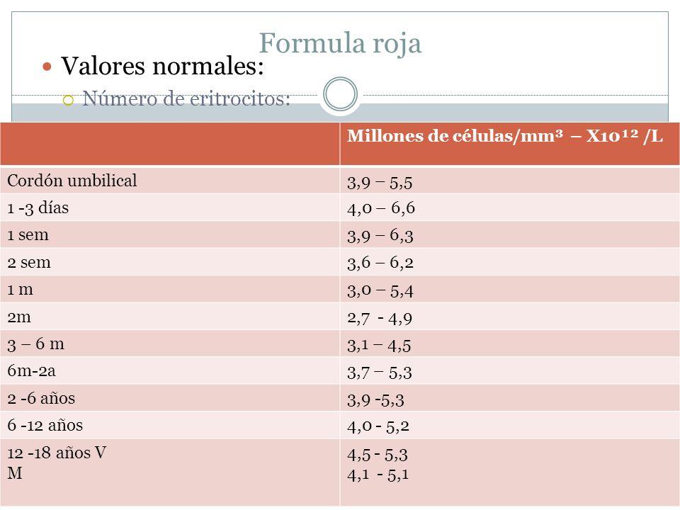Formula roja Valores normales: Número de eritrocitos: