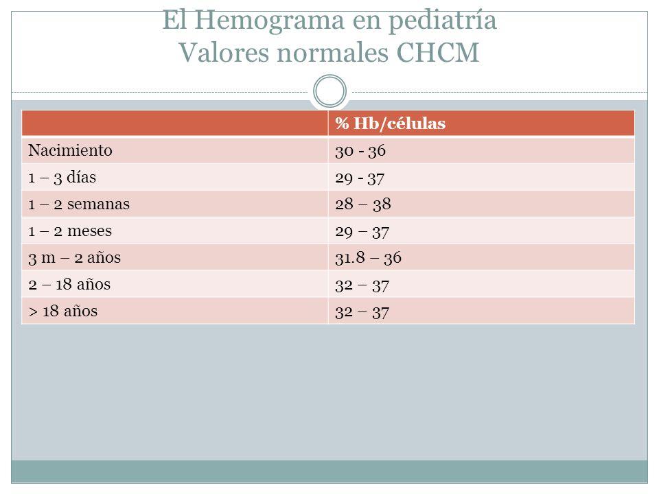 El Hemograma en pediatría Valores normales CHCM