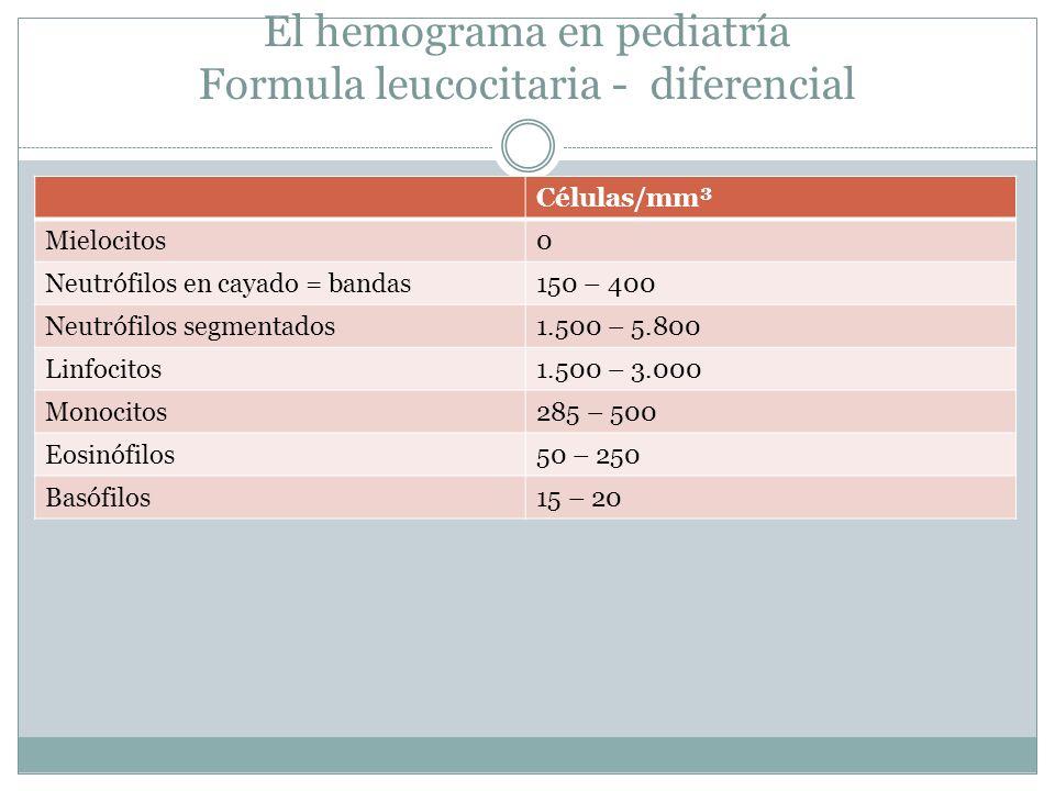 El hemograma en pediatría Formula leucocitaria - diferencial