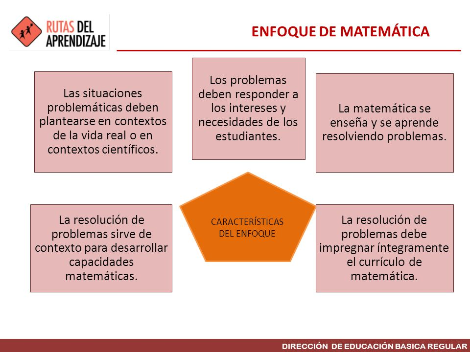 ENFOQUE DE MATEMÁTICA Los problemas deben responder a los intereses y necesidades de los estudiantes.
