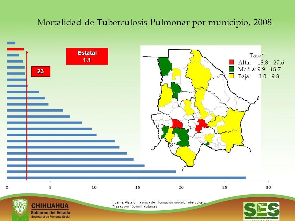Mortalidad de Tuberculosis Pulmonar por municipio, 2008
