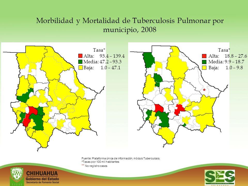 Morbilidad y Mortalidad de Tuberculosis Pulmonar por municipio, 2008