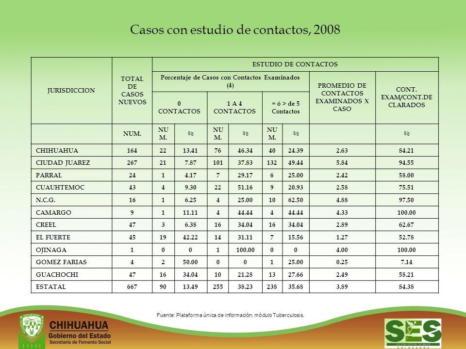 Casos con estudio de contactos, 2008