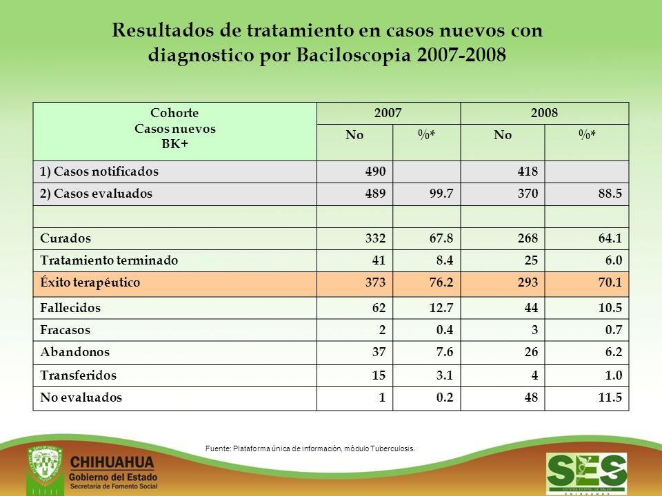 Resultados de tratamiento en casos nuevos con diagnostico por Baciloscopia 2007-2008